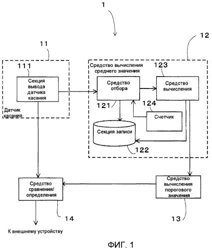Устройство датчика касания, способ управления, устройство сенсорной панели и программа