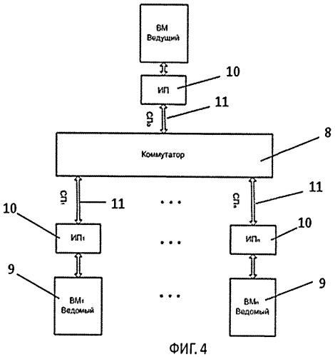 Кластерная система с прямой коммутацией каналов