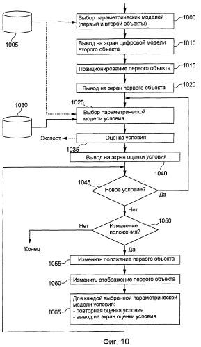 Способ и устройства помощи в относительном позиционировании объектов во время фазы проектирования