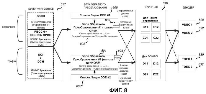 Архитектура для обработки многочисленных параллельных каналов