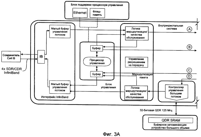 Способ расширения физической области действия сети infiniband