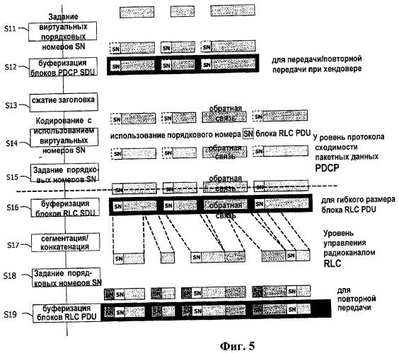 Способ обработки радиопротокола в системе подвижной связи и передатчик подвижной связи