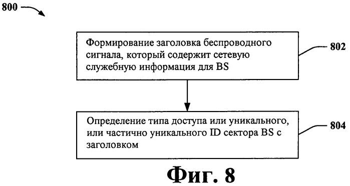 Схема заголовка для беспроводного сигнала