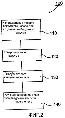 Способ создания заданного уровня вакуума в системе доения и компьютерные программные продукты