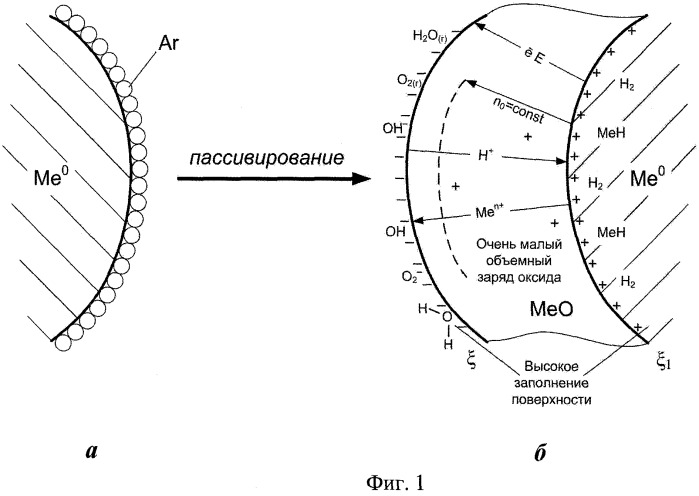 Способ повышения запасенной энергии в нанопорошках металлов