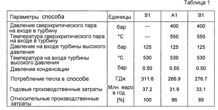 Низкоэнергетический способ для получения аммиака или метанола