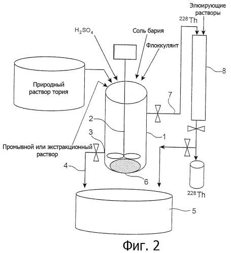 Получение тория 228 из природной соли тория