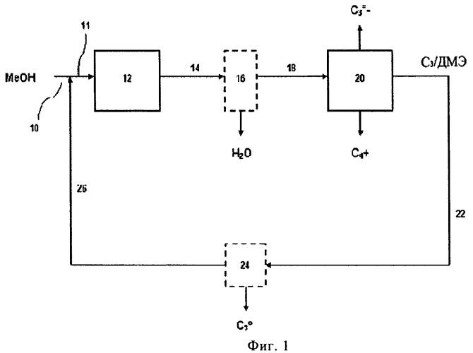 Рециркулирование диметилового эфира в реакционной системе оксигенат-в-олефин