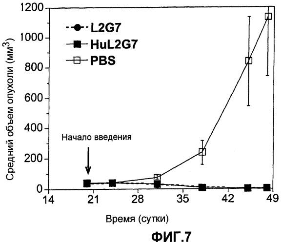 Гуманизированные моноклональные антитела к фактору роста гепатоцитов