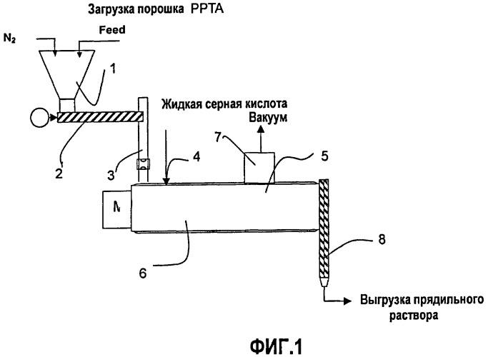 Способ растворения арамидного полимера в серной кислоте с использованием пластикатора с двумя направляющими