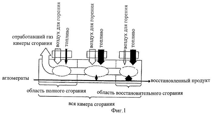Карусельная печь с восстановительной атмосферой и способ ее действия