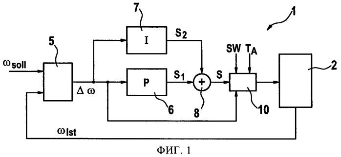 Способ и устройство для контроля функционирования регулятора частоты вращения