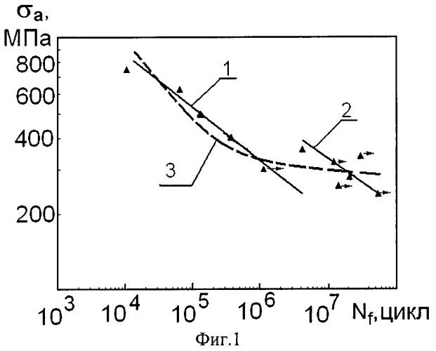 Способ определения параметров кривой усталостного разрушения металлов