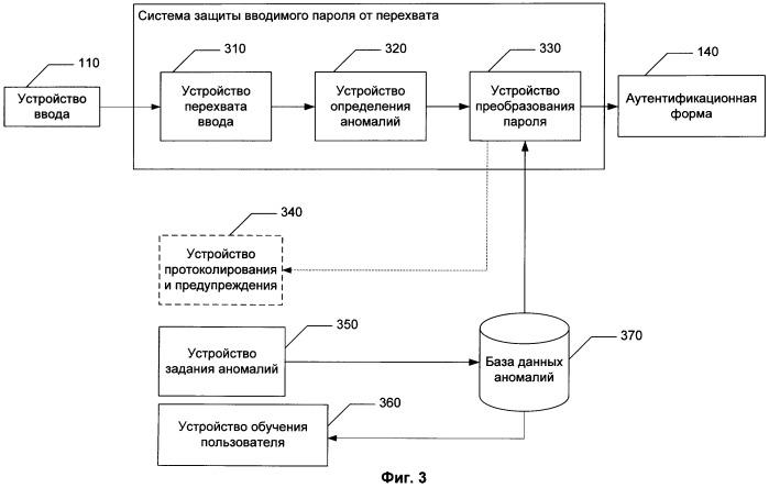 Система и способ защиты вводимого пароля от перехвата
