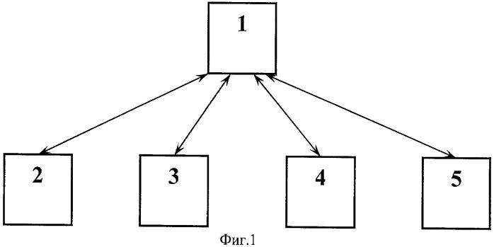 Способ управления передачей объекта или предоставлением услуги