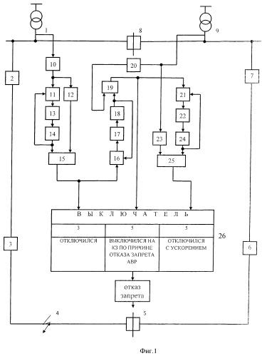 Способ контроля отказа запрета автоматического включения резерва в линии кольцевой сети