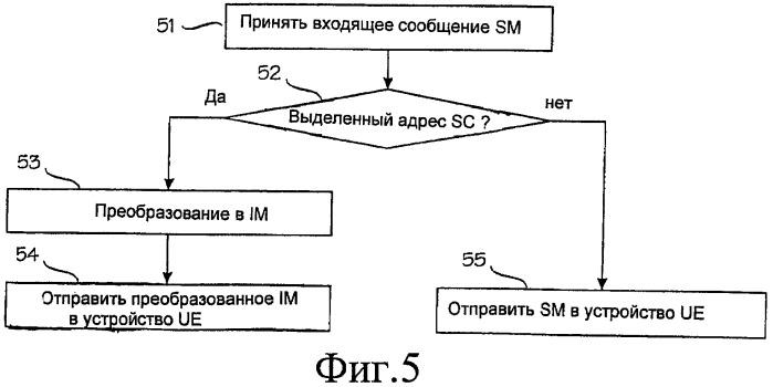 Межсетевой обмен между службами сообщений