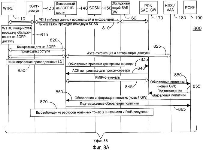 Способ и устройство управления ресурсами при операции передачи обслуживания