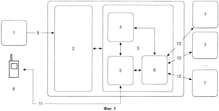 Способ агрегации мобильных услуг и система для его осуществления