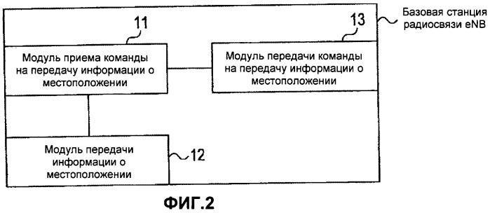 Способ мобильной связи и базовая станция радиосвязи