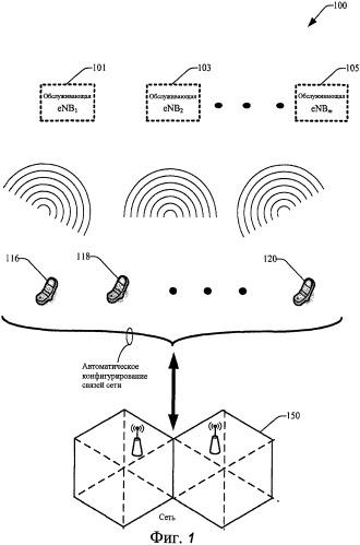 Способы и устройство для самостоятельного конфигурирования сетевых связей