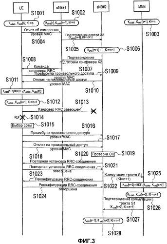 Способ мобильной связи и мобильная станция