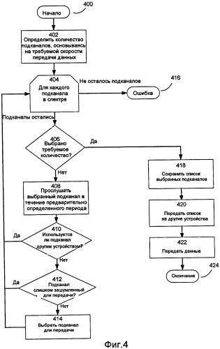 Когнитивный многопользовательский доступ с ортогональным частотным разделением каналов (ofdma)