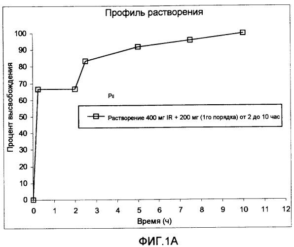 Режим дозирования ибупрофена с немедленным высвобождением и замедленным высвобождением