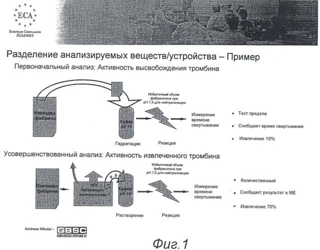 Способ определения активности и функциональности тромбина и фибриногена