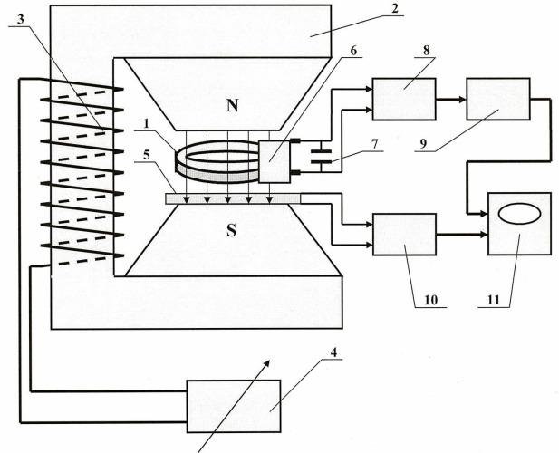 Прибор для измерения кривой намагничивания ферромагнетика