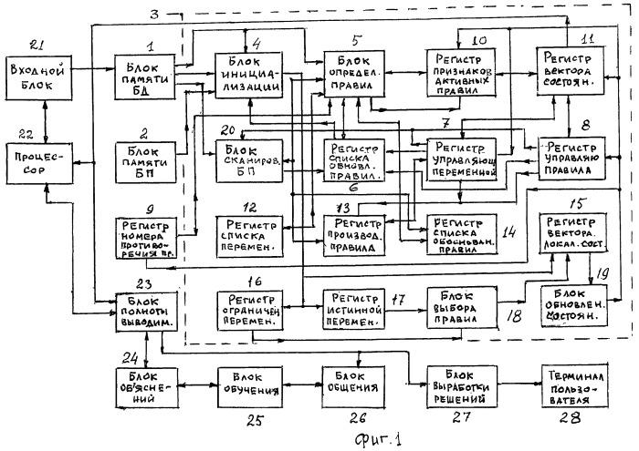 Динамическая экспертная система