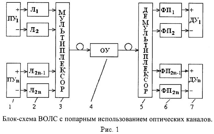 Волоконно-оптическая линия передачи информации (варианты)