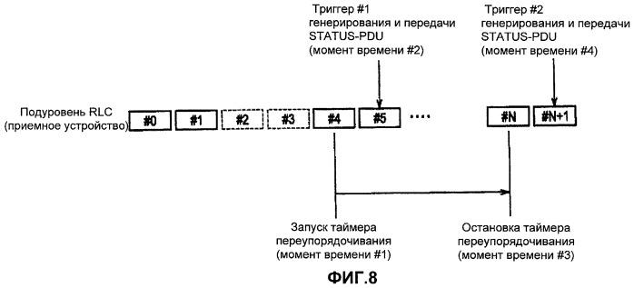 Способ передачи запроса повторной передачи и приемное устройство