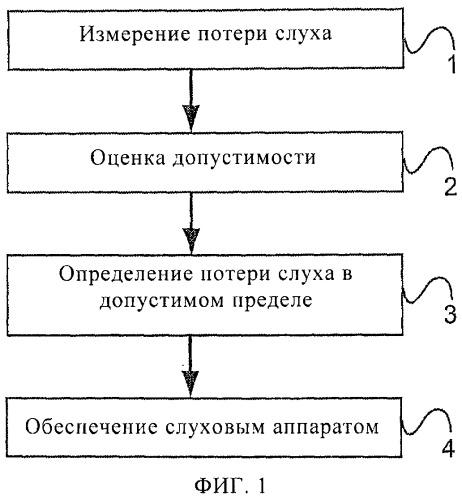 Способ и система обеспечения слуховым аппаратом