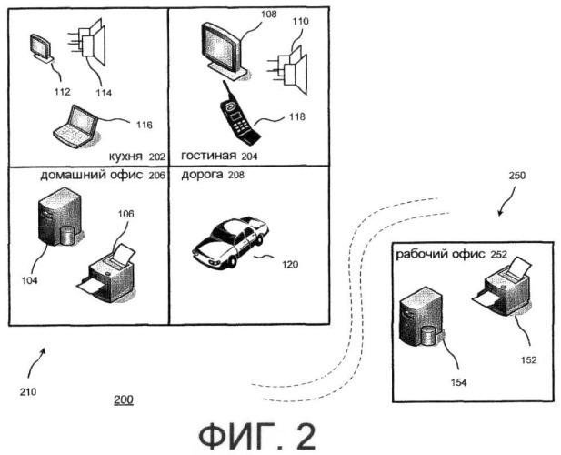 Система предоставления услуг мобильному устройству в персональной сети
