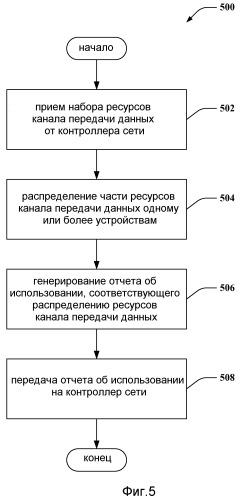 Отчет об использовании ресурсов общего канала передачи данных