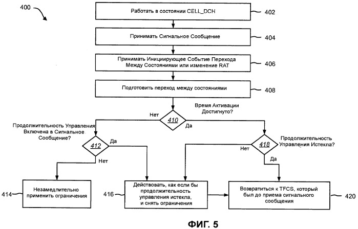 Способы и устройство для обработки сигнального сообщения, которое относится к ограничениям по скорости передачи