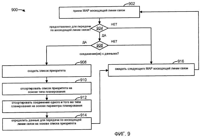 Способы и устройство внутрипользовательского планирования качества обслуживания восходящей линии связи