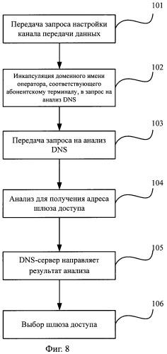 Способ выбора шлюза доступа, система и исполнительный узел выбора шлюза пакетного домена сети мобильной (подвижной) связи