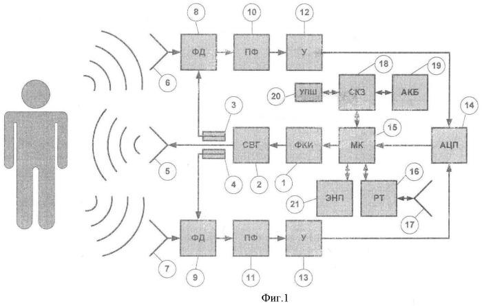 Устройство для дистанционного бесконтактного мониторинга параметров жизнедеятельности человека
