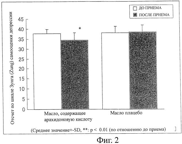 Композиции, улучшающие пониженную дневную активность и/или депрессивные симптомы