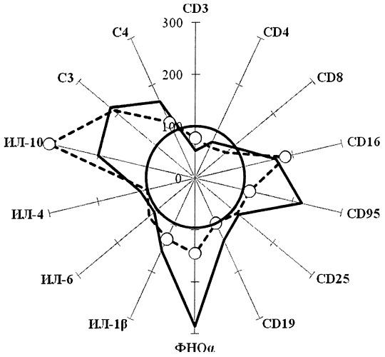 Способ иммунокоррекции у больных эссенциальной артериальной гипертензией