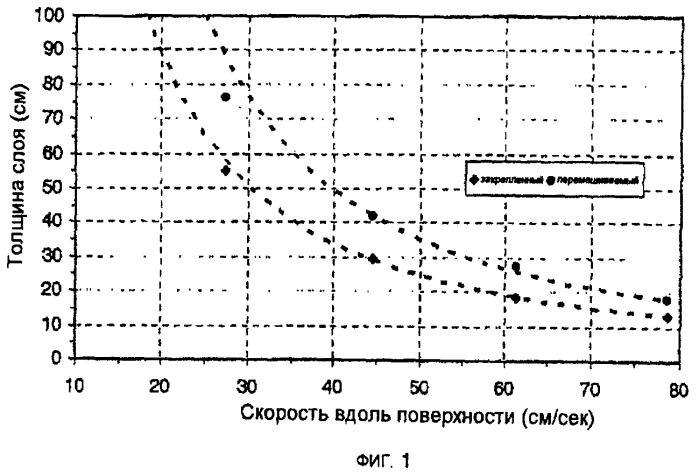 Активированный уголь, импрегнированный кислотой, способы его получения и применения