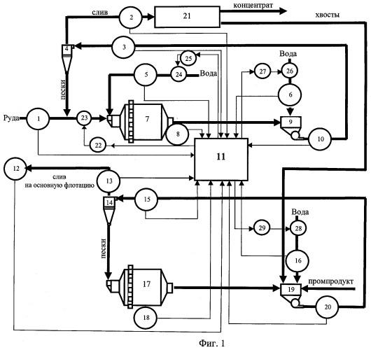 Способ автоматического управления двухстадиальным замкнутым циклом мокрого измельчения