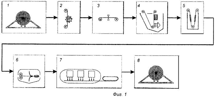 Способ изготовления электрически изолированной металлической ленты и линия для его осуществления