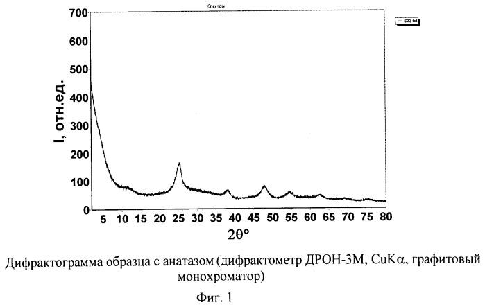 Способ получения адсорбента на основе наноразмерного диоксида титана со структурой анатаза