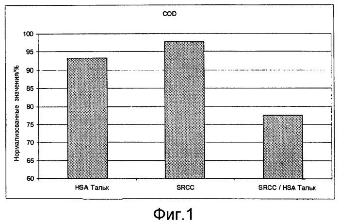 Реагирующий с поверхности карбонат кальция в комбинации с гидрофобным адсорбентом для обработки воды