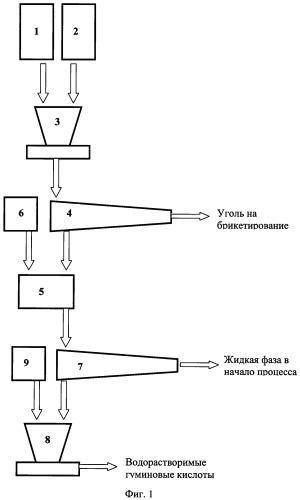 Способ получения водорастворимых гуминовых кислот