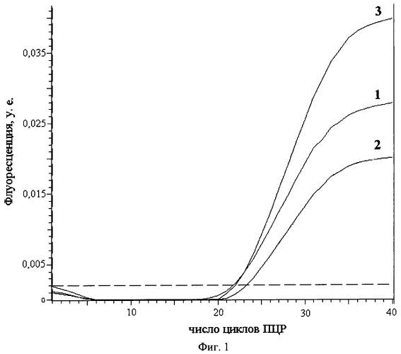 Способ получения гексахлорфлуоресцеин-меченых олигодезоксирибонуклеотидов
