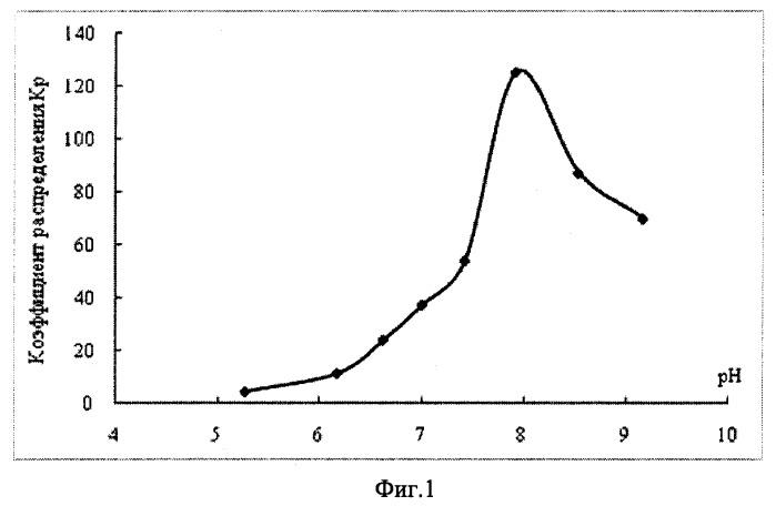 Способ извлечения катионов лантана la+3 из водных растворов